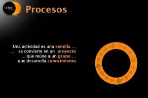 procesos-citilab